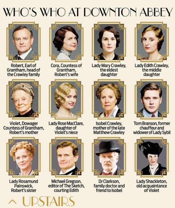 Downton Abbey Who's Who